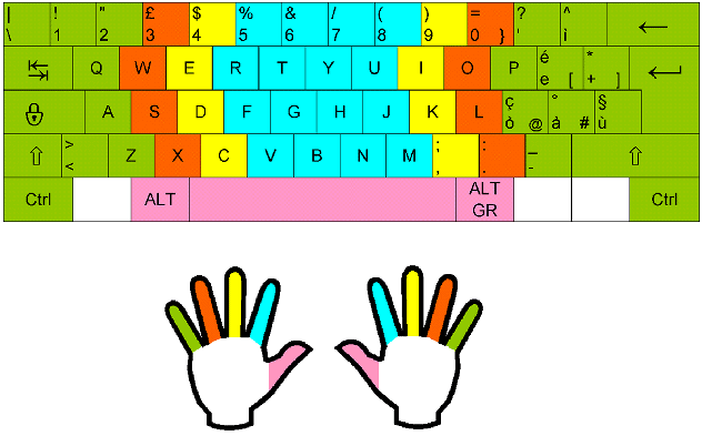 How To Type Faster 7 Effective Typing Tips Typing Lounge