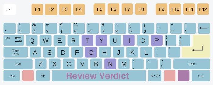 Image of virtual typing software keyboard